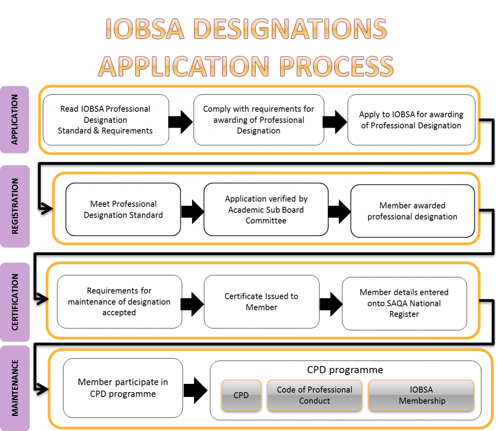 IOBSA Designations Application Process