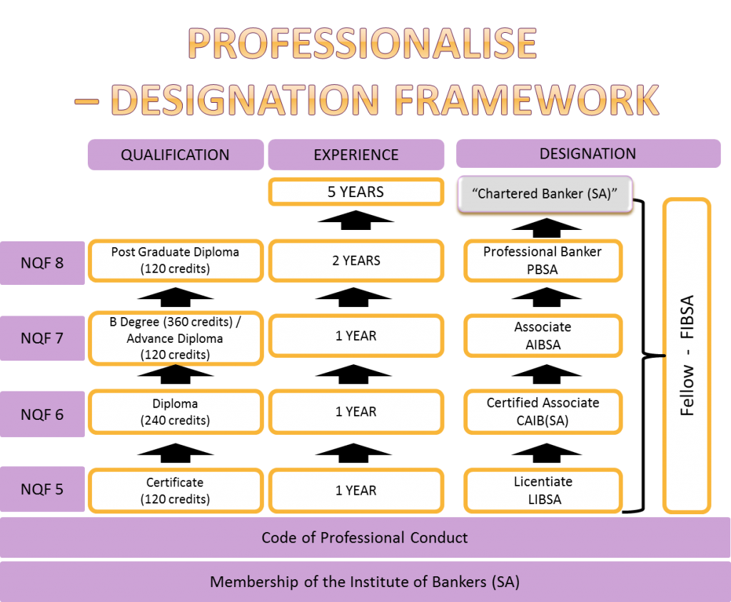 Iob Professional Recognition Framework Institute Of Bankers South