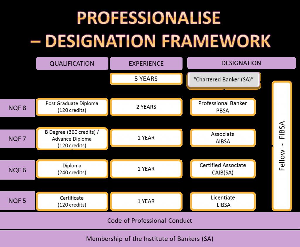 Professionalise Designation Framework