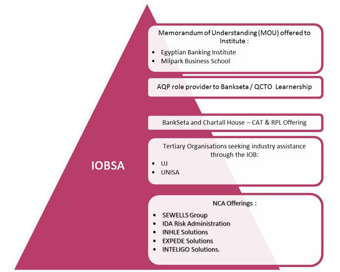 IOBSA-Service-Relationships2
